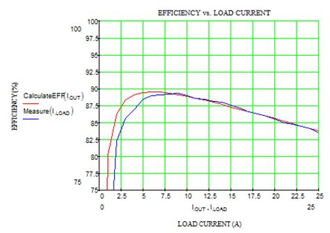 inductor loss measurement analysis of buck converter efficiency richtek technology