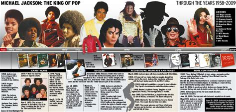 michael jackson biography timeline michael jackson timeline by space for thought on deviantart