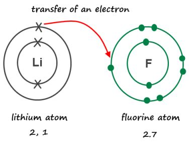 How Many Protons In An Atom Of Fluorine August 2012 Chemlegin