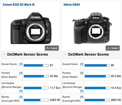 which is best canon or nikon dxomark verdict nikon d800 95 canon 5d iii 81