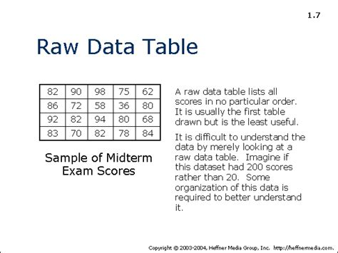 raw statistical data sets 07 allpsych