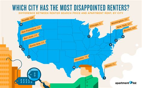 average apartment rent by city 100 average apartment rent phx sees growth in technology markets arizona builders