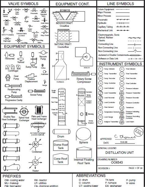 process diagram symbols field instrumentation