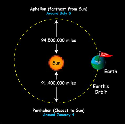 how much distance is saturn from the sun what causes the seasons nasa space place