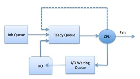 tutorialspoint queue in c operating system process scheduling tech spider