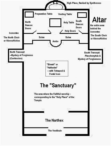 Parts Of Church Interior by Image Gallery Inside A Church Diagram