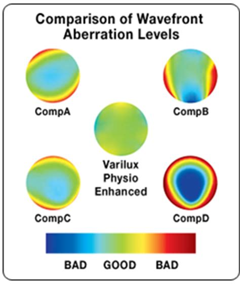 varilux comfort enhanced progressive eyeglass lenses antelope mall vision center