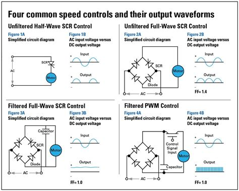 types of motor boats list selecting dc motor speed controls for pmdc gearmotors