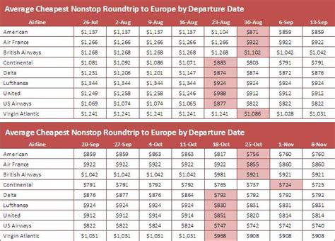 when do prices drop for summer fall europe air travel farecompare