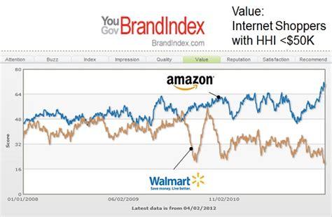 amazon valuation december retail sales down 1 sell walmart buy amazon