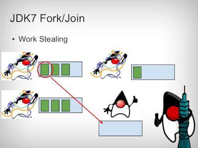 java tutorial threadpoolexecutor difference between executor framework and forkjoinpool in