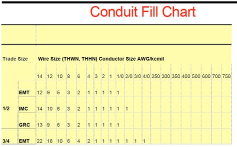 conduit fill chart 1 for free tidyform