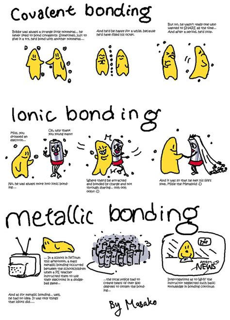 tutorial ionic bond chemical bonding covalent sharing to fill octet easily