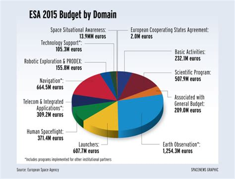 esa hikes budget takes steps to send astronaut to