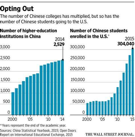 Higher Education In Usa After Mba by Why So Many Students Come To The U S Wsj