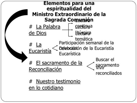 oracion para ministros de eucaristia formaci 243 n ministros de la eucaristia