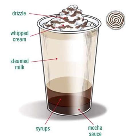 Chocolate Grande Coffee Toffee starbucks foodservice recipes hot beverages toffee nut chocolate just me