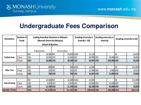 Monash Business School Mba Fees by School Of Business Monash Sunway Cus