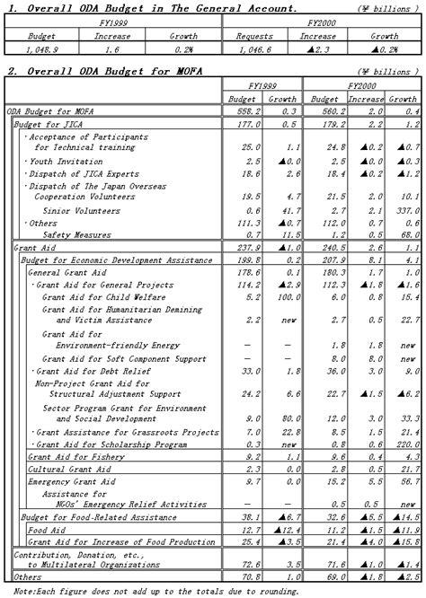 Mofa Japan Visa by Mofa Oda Budget For Mofa For Fy1999 Budget And For Fy2000