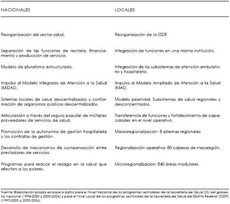 semejanzas y diferencias ley imss e issste caminos divergentes para la protecci 243 n social en salud en