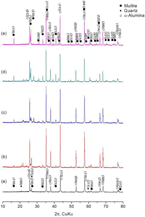 xrd pattern of mullite materials free full text recycling of coal fly ash for