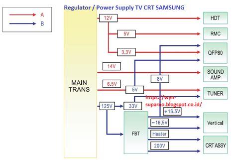 Tv Samsung Manado ingin berbagi ilmu dan pengalaman regulator samsung tv crt