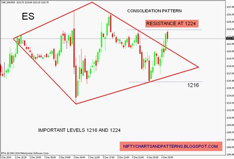 diamond pattern in stock market stock market chart analysis s p 500 futures in a diamond