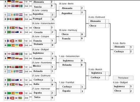 resultados mundial mundial futbol 2006 resultados hd 1080p 4k foto