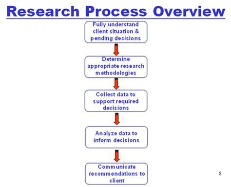 market research process flowchart market research process flowchart 28 images research
