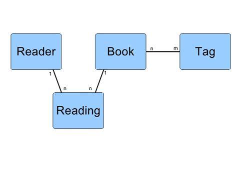 django tutorial for beginners ppt rails vs django study presentation