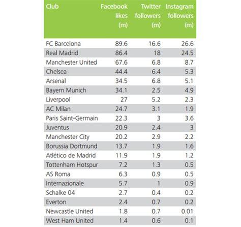 clubes mais ricos do mundo 2015 os 5 homens mais ricos do mundo 2015 youtube