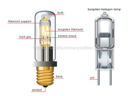 What Are Halogen House Electricity Lighting Tungsten Halogen L