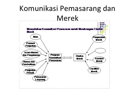 pengertian layout komprehensif wirsan amin komunikasi pemasaran tugas marketing unsyiah