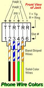 graphic of phone and wire colors
