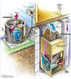 home hvac unit clean your air conditioner condenser unit the family
