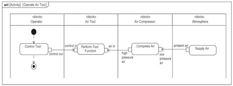 sysml use diagram systems modeling language feature set wirebiters