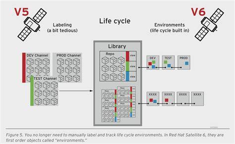 System Management: Mit Red Hat Satellite 6 Clouds verwalten   WindowsPro