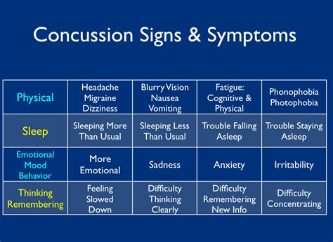 concussion symptoms concussion archives welcome to pt2go