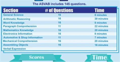 sections of the asvab asvab sections 28 images converting online asvab