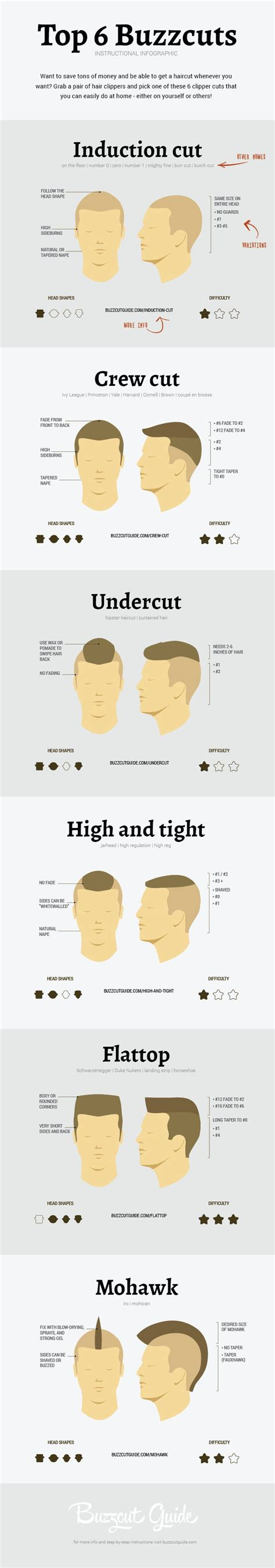 sizes of bladed for hair cuts buzz cut lengths chart short hairstyle 2013