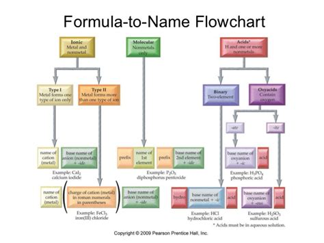 naming chemical compounds flowchart pics for gt naming ionic compounds flowchart