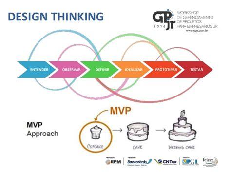 design thinking stages uso do metodo stage gate para desenvolvimento de novos