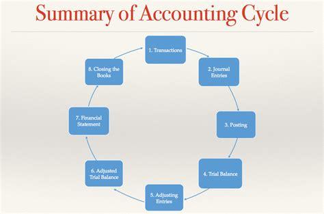 diagram of the accounting cycle seminar 3 accounting eugenia s