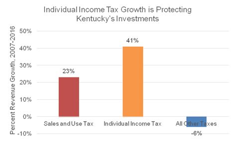 Kentucky Revenue Cabinet by 100 Ky Revenue Cabinet Employment Welcome