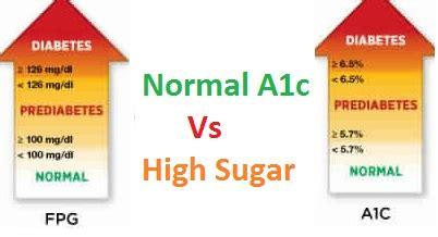normal ac  high blood sugar  blood