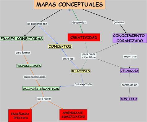 imagenes de mapas mentales bellos mapa conceptual ejemplo car interior design