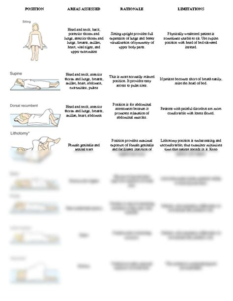 positioning and draping positions for examination at pensacola state college