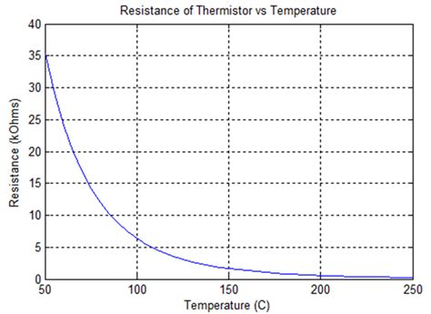 what is a resistor and its function using a thermistor hardware breakout