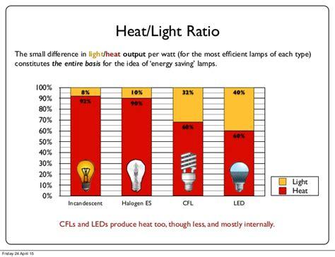 which light bulbs produce the most heat the eu lightbulb ban