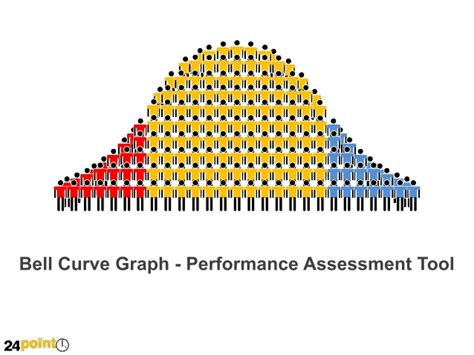 bell curve graph powerpoint